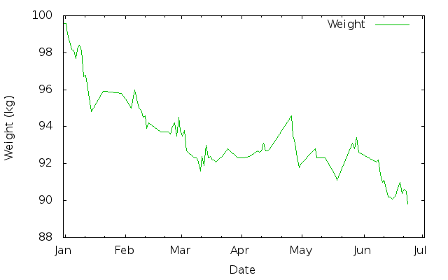 My weight loss between 1st January 2011 and 24th June 2011
